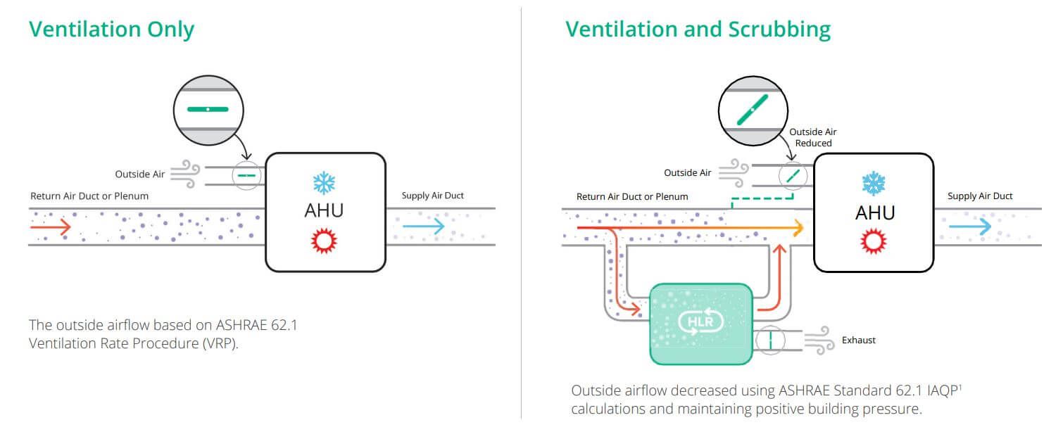 Ventilation and Scrubbing HLR diagram