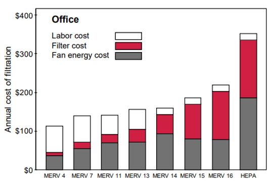 Annual HVAC filter costs for office buildings