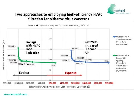 Air filtration plus HVAC Load Reduction saves money while protecting from COVID-19 in NYC office