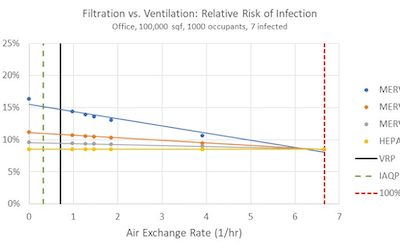 Wells-Riley equation for evaluating the COVID-19 risk of infection in a 10,000 SF building