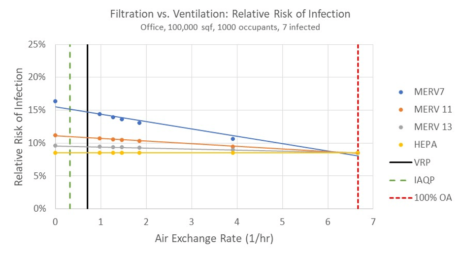 Figure 2: Wells-Riley equation for evaluating the COVID-19 risk of infection in a 100,000 ft2 office building with 1,000 occupants, including 7 people infected with COVID-19.