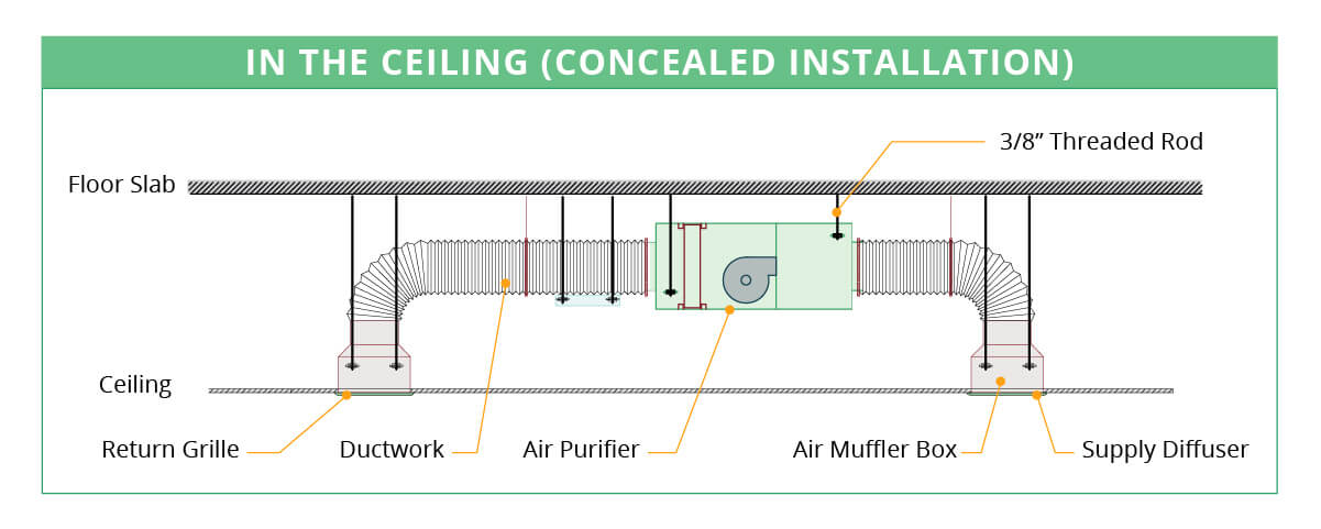 enVerid Air Purifier Concealed Installation
