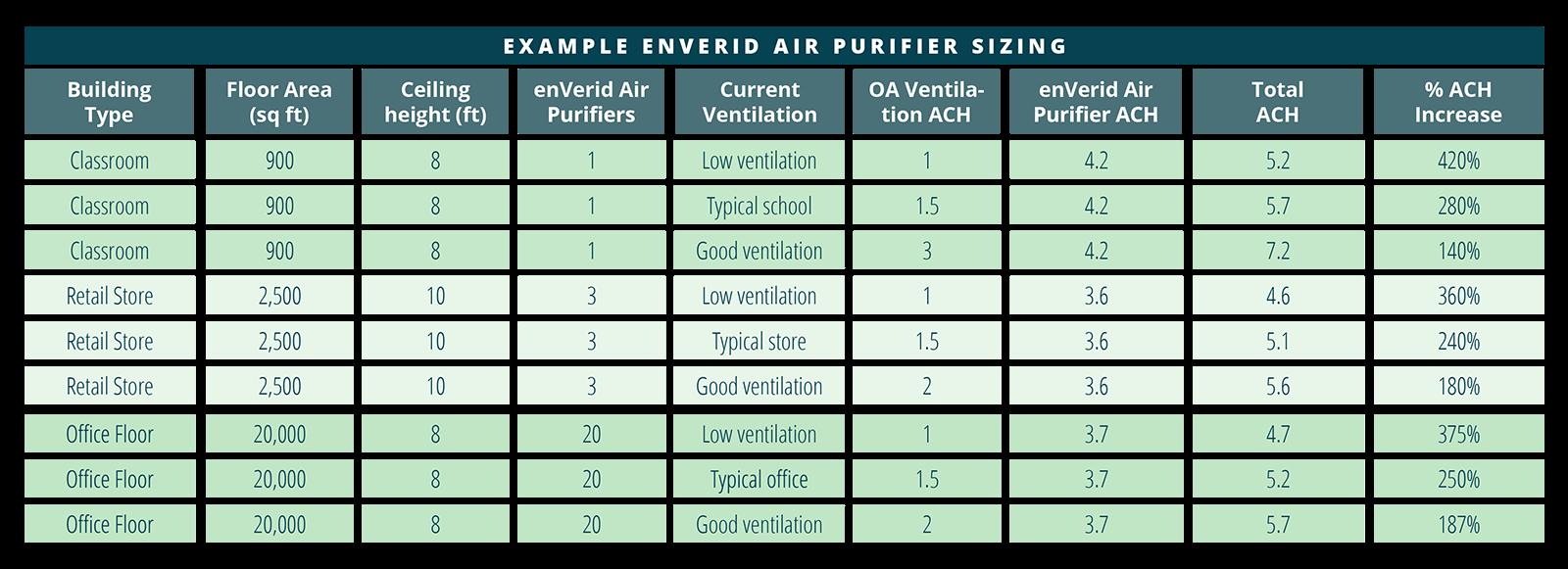 enVerid Air Purifier Sizing Chart