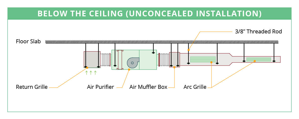 enVerid Air Purifier Visible Installation
