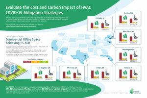 enVerid COVID-19 Energy Estimator Infographic