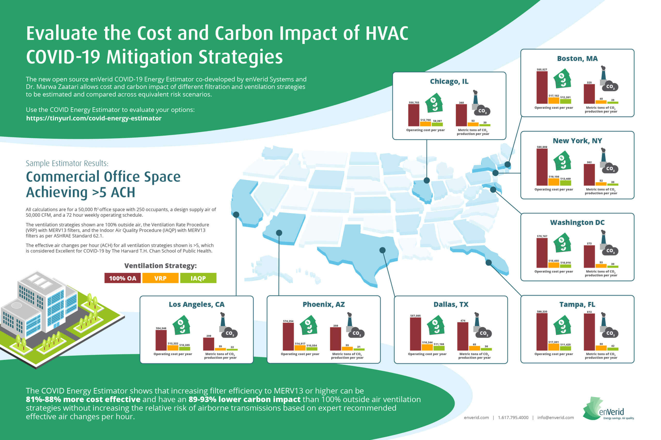 enVerid COVID-19 Energy Estimator Infographic