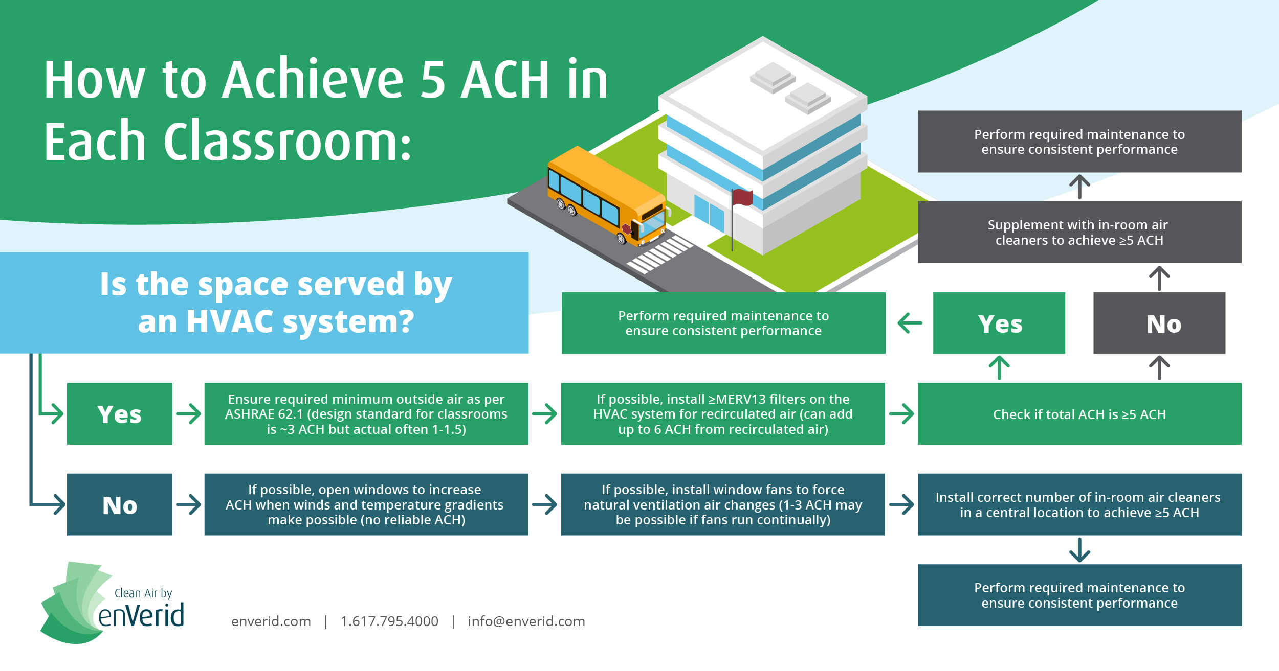 How to Achieve 5 Air Changes per Hour (ACH) in Classrooms enVerid Systems