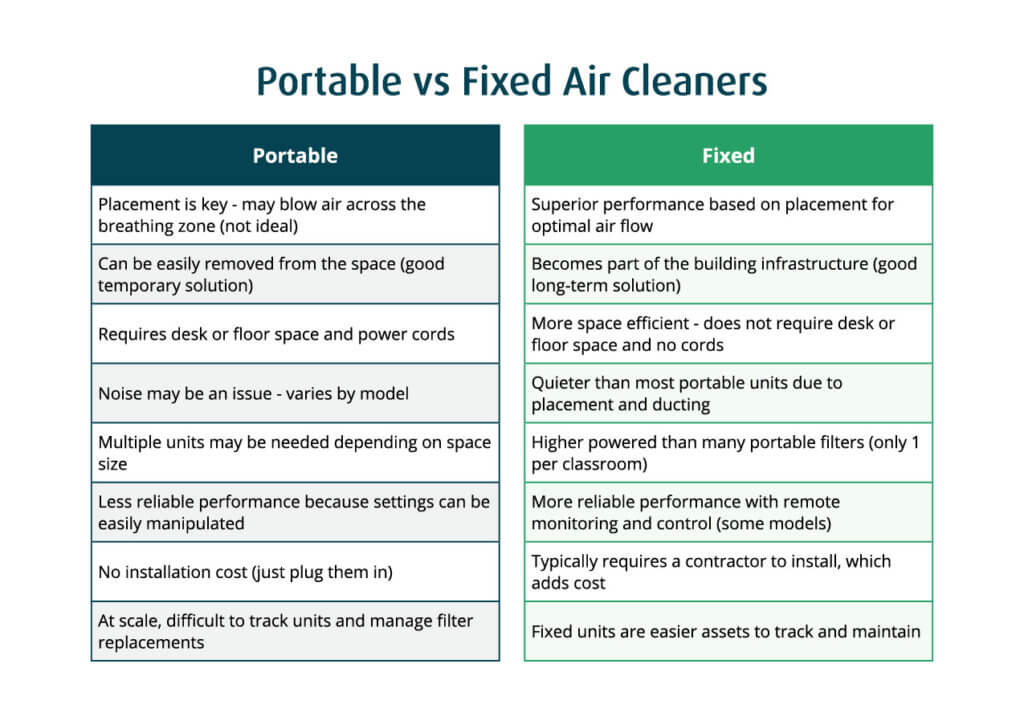 Portable vs Fixed Air Cleaners