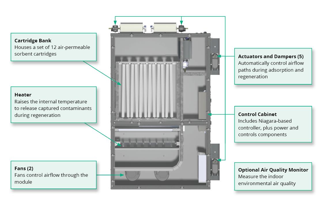 What's inside the enVerid HLR 200M