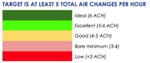 Target school air changes per hour