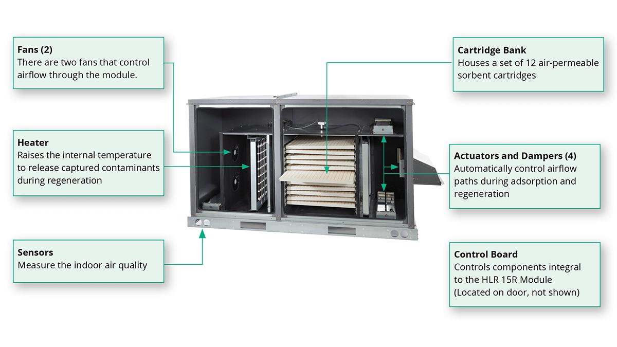 What's inside the enVerid HLR 15R module