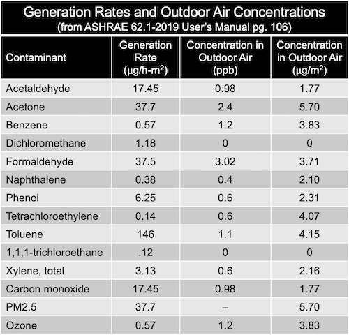 Generation Rates and Outdoor Air Concentrations ASHRAE 62.1-2019 User's Manual