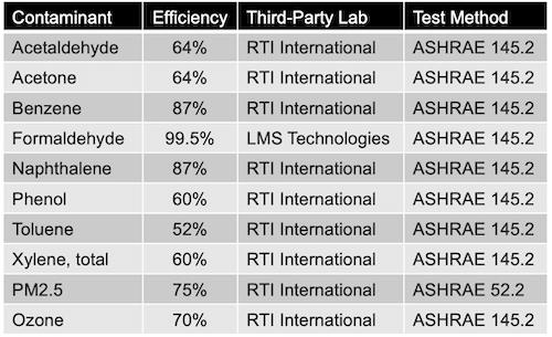 enVerid HLR 3rd Party Test Results