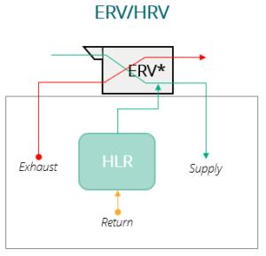 Integrating HLR with ERV-HRV