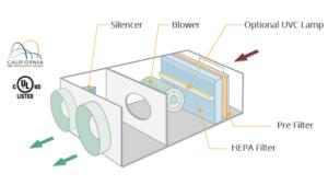 enVerid Air Purifier Schematic